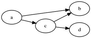 callg1 call graph