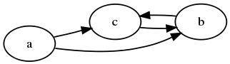 callg2 call graph