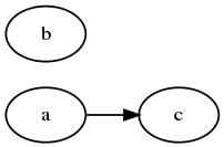 callg3 call graph